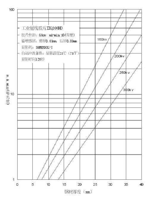 IXQ100曝光量.png