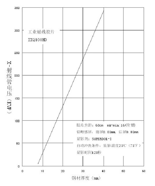 ixq100射线管电压.png