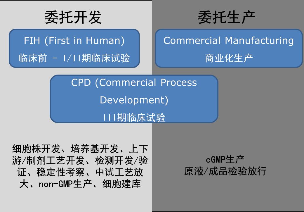 生产开发.png