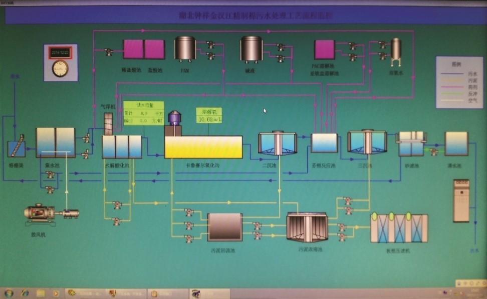工艺运行远程专家诊断及技术支持系统图