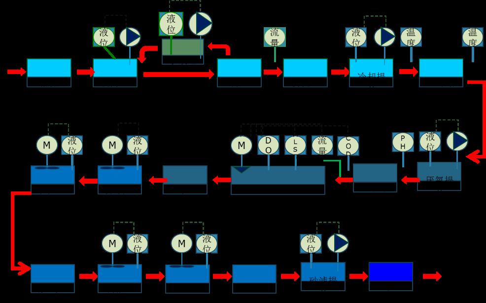精确曝气及工艺优化节能控制专家系统