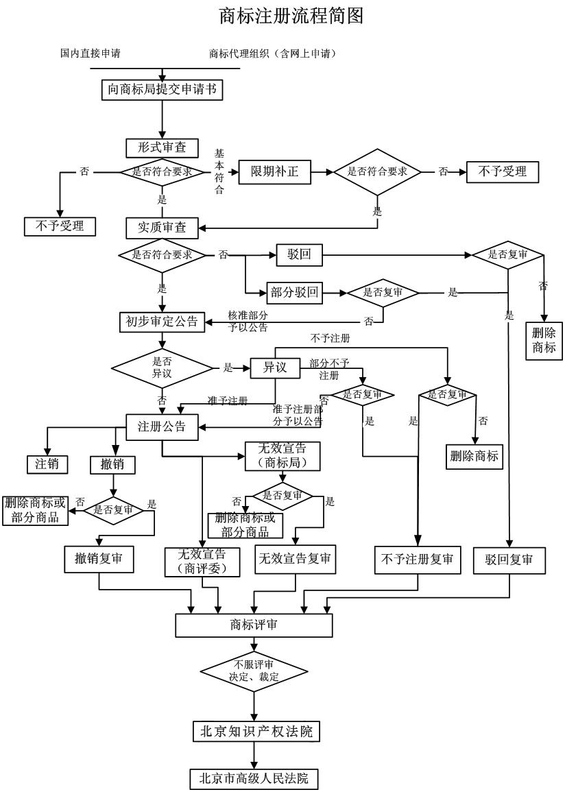 商標注冊流程圖.png