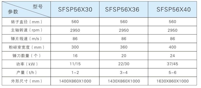 SFSP係列水滴型錘片式粉碎機參數.jpg