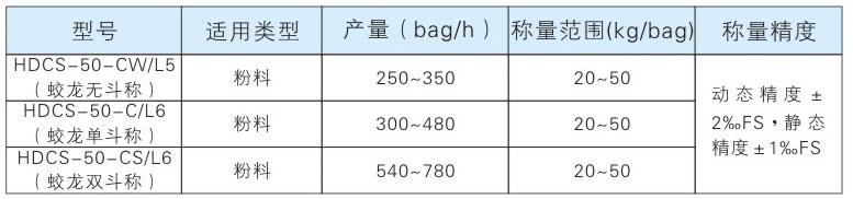 HDCS-50係列定量包裝參數.jpg