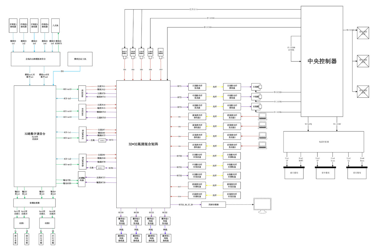 主要存在设备上线时间久,部分设备上线时间超过7年。部分设备性能不足,无法满足集团公司对高清电视电话会议的需求。部分设备端口不足,无法满足本次扩容需求 为满足扩容要求,本期在六韬会议室机房机柜中新增一台40路高清混合矩阵(KS-40MIX)、一台中控(K-XPCII-T)、两台录播编码器(WIN-HD-XL4)、两台四通道纯后级功放(K-B4400)、一台四分屏切割器、一台24路模拟调音台(AV-NX24)、一张调音台桌子、一台电话会议语音备份(八爪鱼)、两台后置补音音箱(K-BS12),并安装四套集团提供